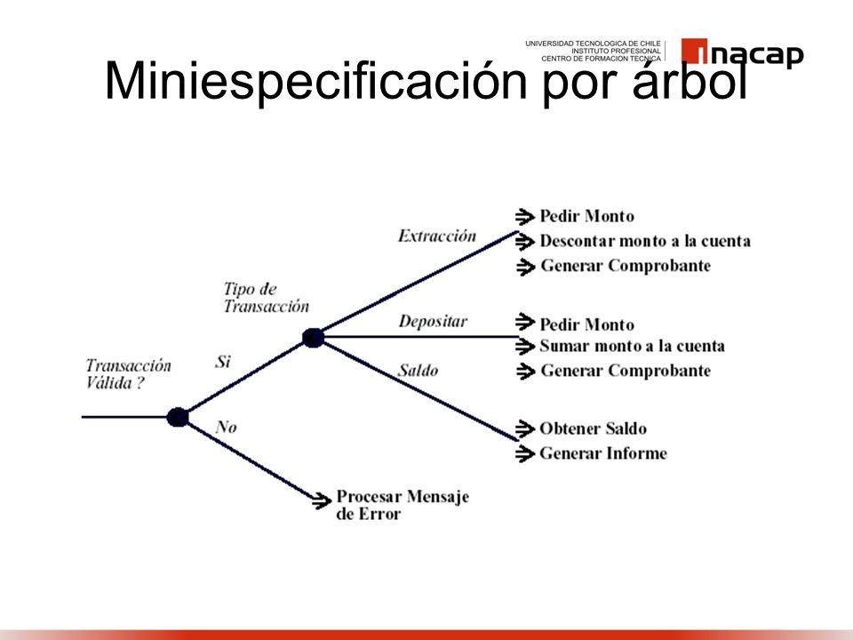 Miniespecificación por árbol