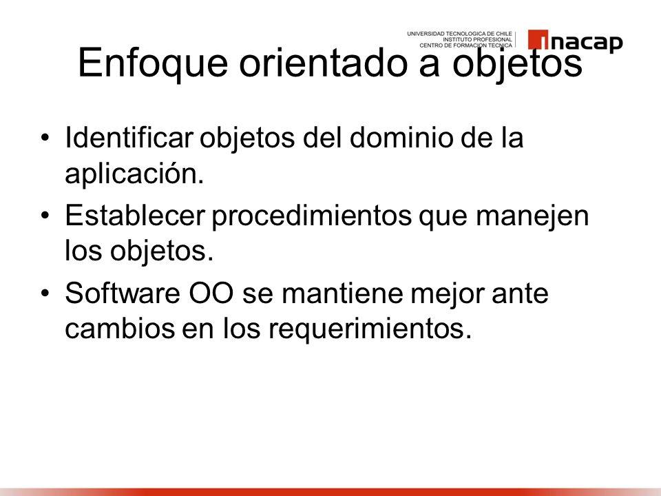 Enfoque orientado a objetos Identificar objetos del dominio de la aplicación. Establecer procedimientos que manejen los objetos. Software OO se mantie