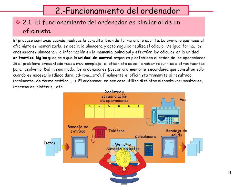 3 2.-Funcionamiento del ordenador 2.1.-El funcionamiento del ordenador es similar al de un oficinista. Datos Bandeja de entrada Teléfono Memoria Almac