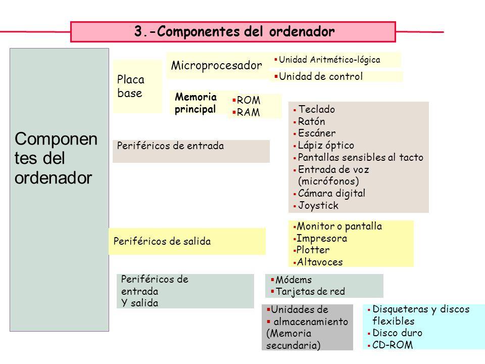7 Componen tes del ordenador Placa base Periféricos de entrada Periféricos de salida Unidades de almacenamiento (Memoria secundaria) Periféricos de en