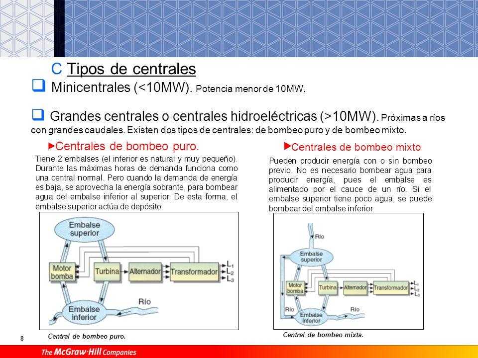 7 B Potencia y energía obtenida en una central hidroeléctrica P = potencia de la central en kW. Q = caudal de agua en m 3 /s. h = altura en metros (de