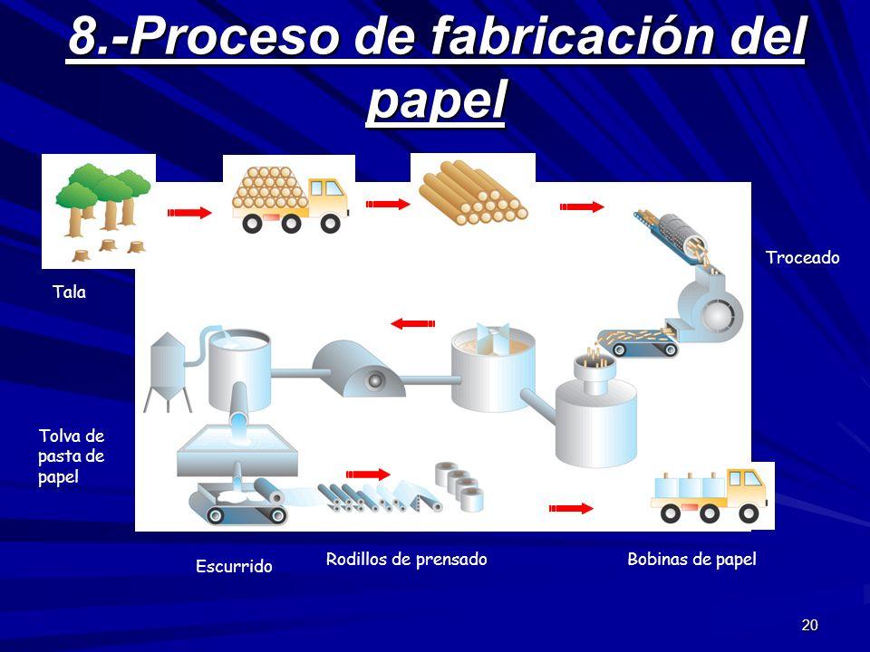 20 8.-Proceso de fabricación del papel Tala Transporte Almacenado en pilas Troceado Digestor Lavado Bomba Blanqueado Tolva de pasta de papel Escurrido