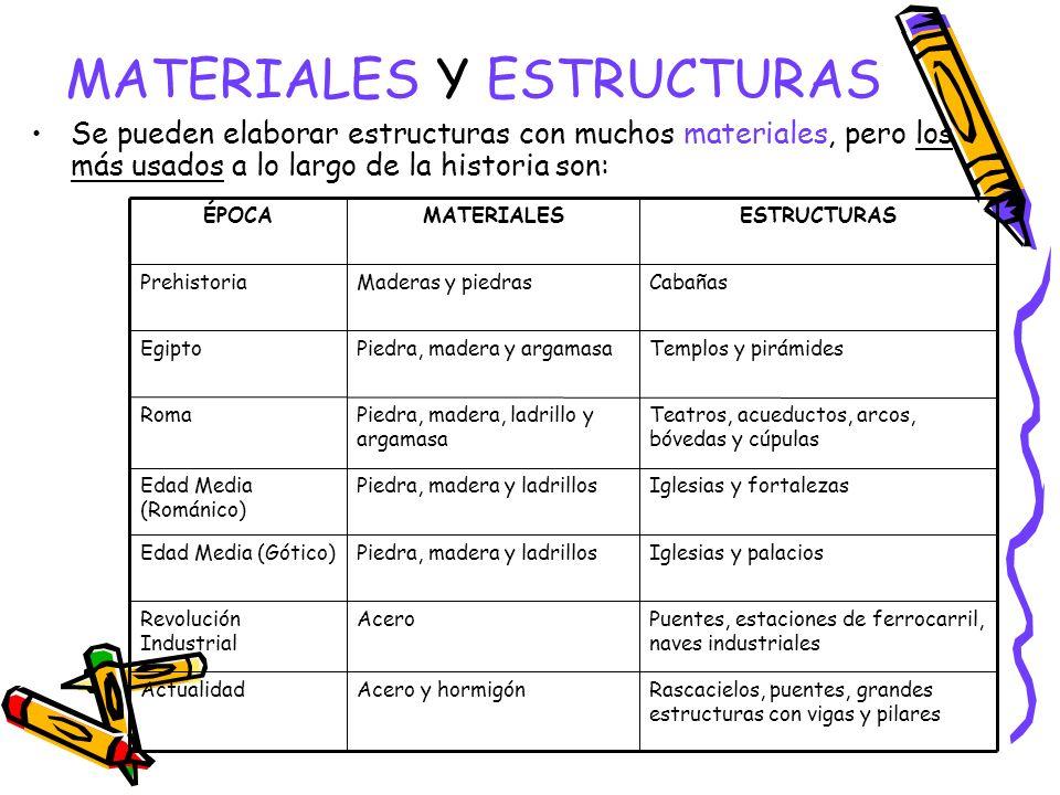 MATERIALES Y ESTRUCTURAS Se pueden elaborar estructuras con muchos materiales, pero los más usados a lo largo de la historia son: Rascacielos, puentes