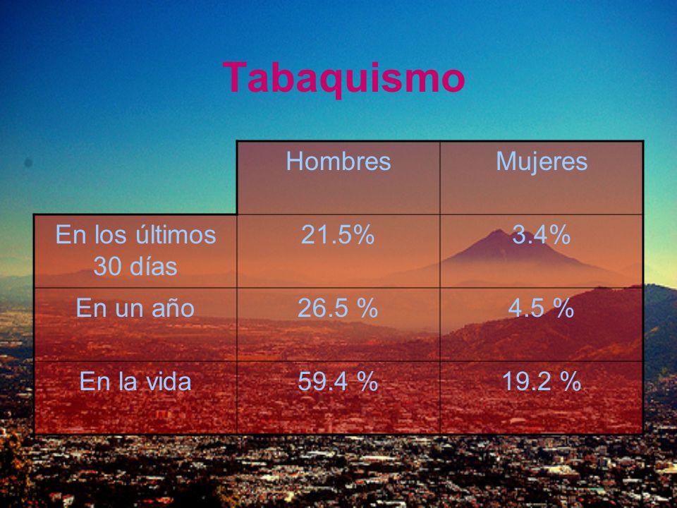 HombresMujeres En los últimos 30 días 21.5%3.4% En un año26.5 %4.5 % En la vida59.4 %19.2 %