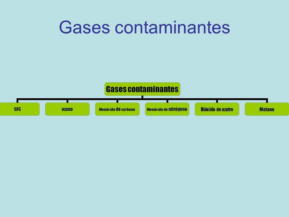 Gases contaminantes CFCozono Monóxido de carbono Monóxido de nitrógeno Dióxido de azufre Metano