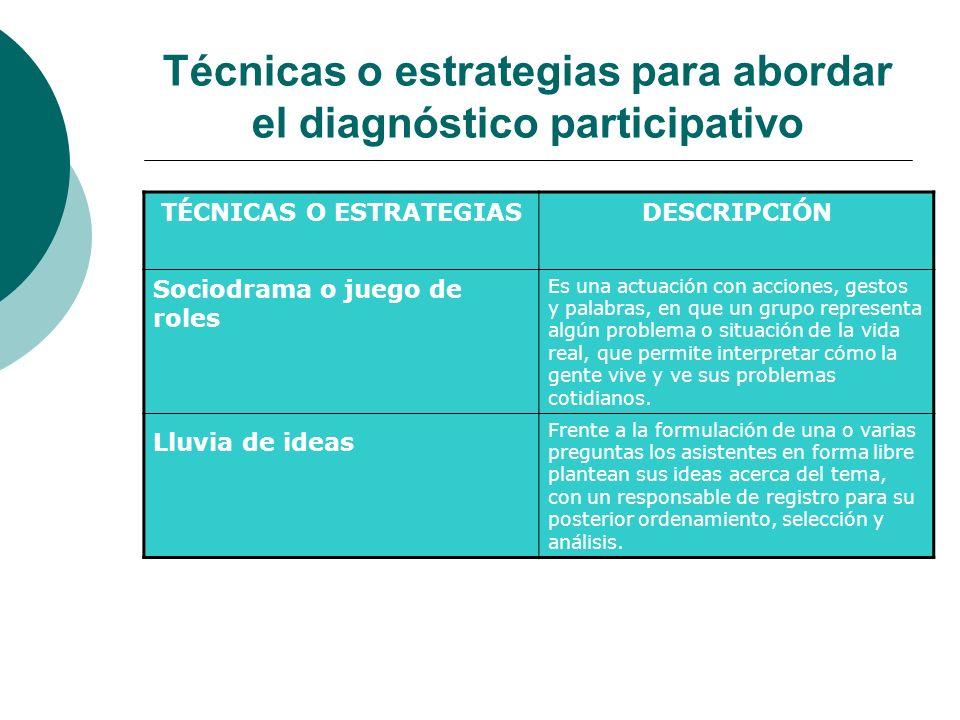 Técnicas o estrategias para abordar el diagnóstico participativo TÉCNICAS O ESTRATEGIASDESCRIPCIÓN Sociodrama o juego de roles Es una actuación con ac