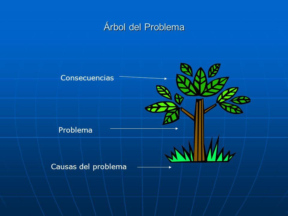 Árbol del Problema Causas del problema Problema Consecuencias