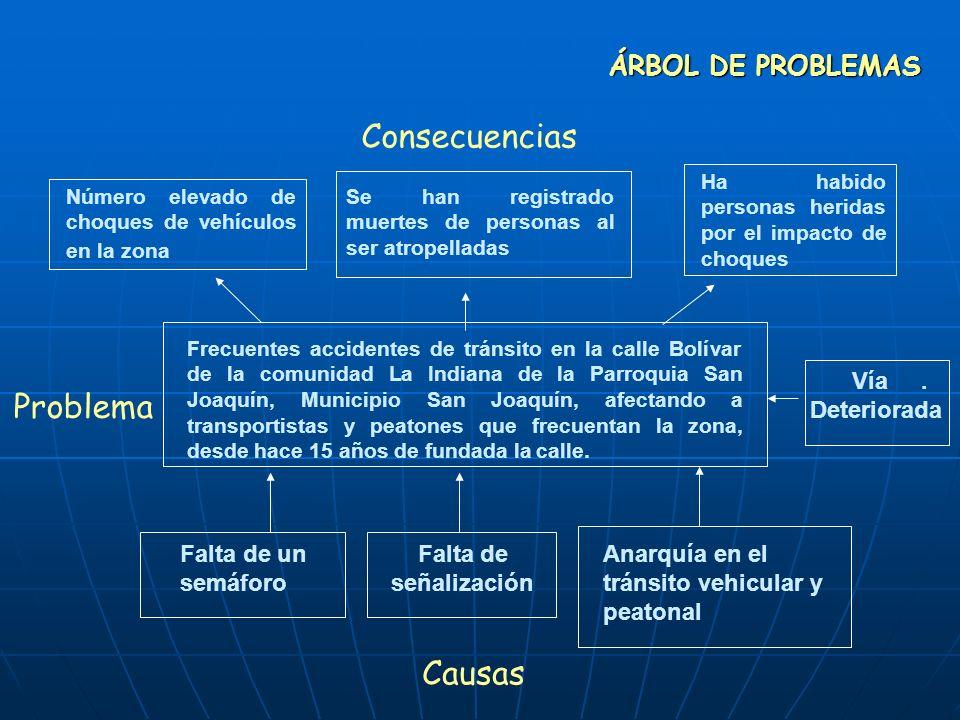 ÁRBOL DE PROBLEMAS Consecuencias Problema Causas Frecuentes accidentes de tránsito en la calle Bolívar de la comunidad La Indiana de la Parroquia San