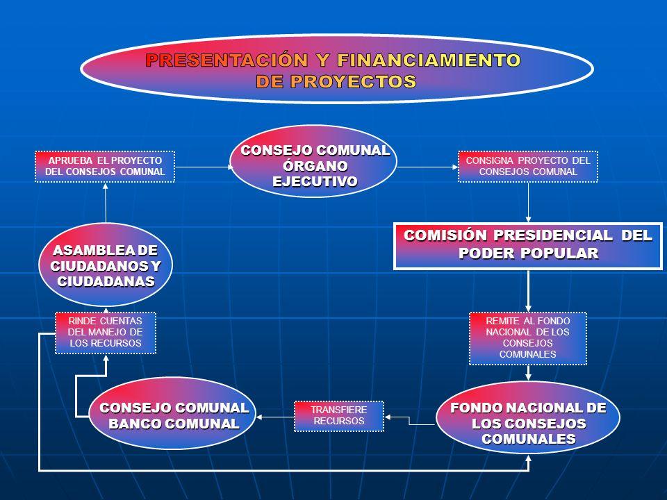 COMISIÓN PRESIDENCIAL DEL PODER POPULAR CONSEJO COMUNAL ÓRGANO EJECUTIVO CONSIGNA PROYECTO DEL CONSEJOS COMUNAL REMITE AL FONDO NACIONAL DE LOS CONSEJ