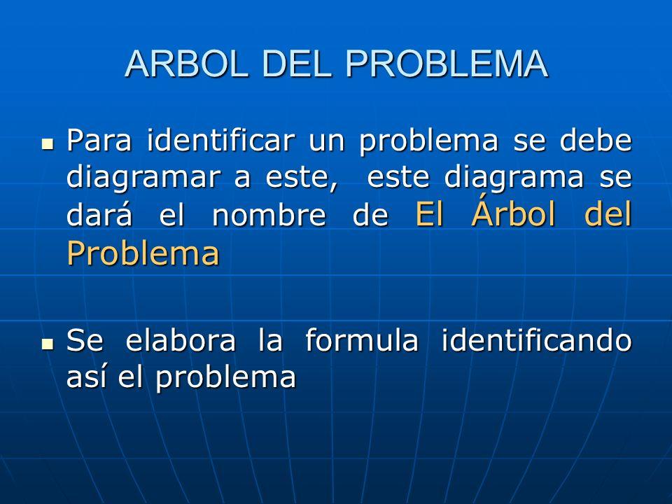 ARBOL DEL PROBLEMA Para identificar un problema se debe diagramar a este, este diagrama se dará el nombre de El Árbol del Problema Para identificar un