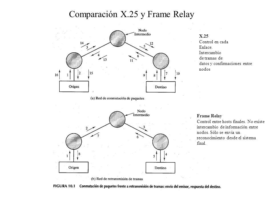 Comparación X.25 y Frame Relay X.25 Control en cada Enlace. Intercambio de tramas de datos y confirmaciones entre nodos Frame Relay Control entre host