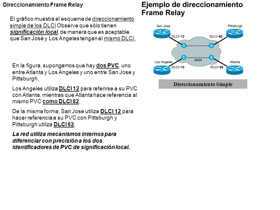 Direccionamiento Frame Relay El gráfico muestra el esquema de direccionamiento simple de los DLCI Observe que sólo tienen significación local, de mane