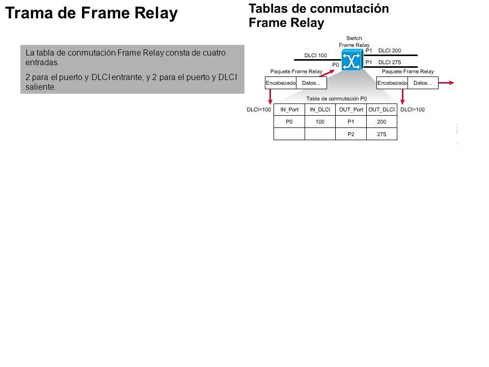 Trama de Frame Relay La tabla de conmutación Frame Relay consta de cuatro entradas. 2 para el puerto y DLCI entrante, y 2 para el puerto y DLCI salien