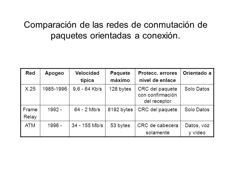 Comparación de las redes de conmutación de paquetes orientadas a conexión. RedApogeoVelocidad típica Paquete máximo Protecc. errores nivel de enlace O