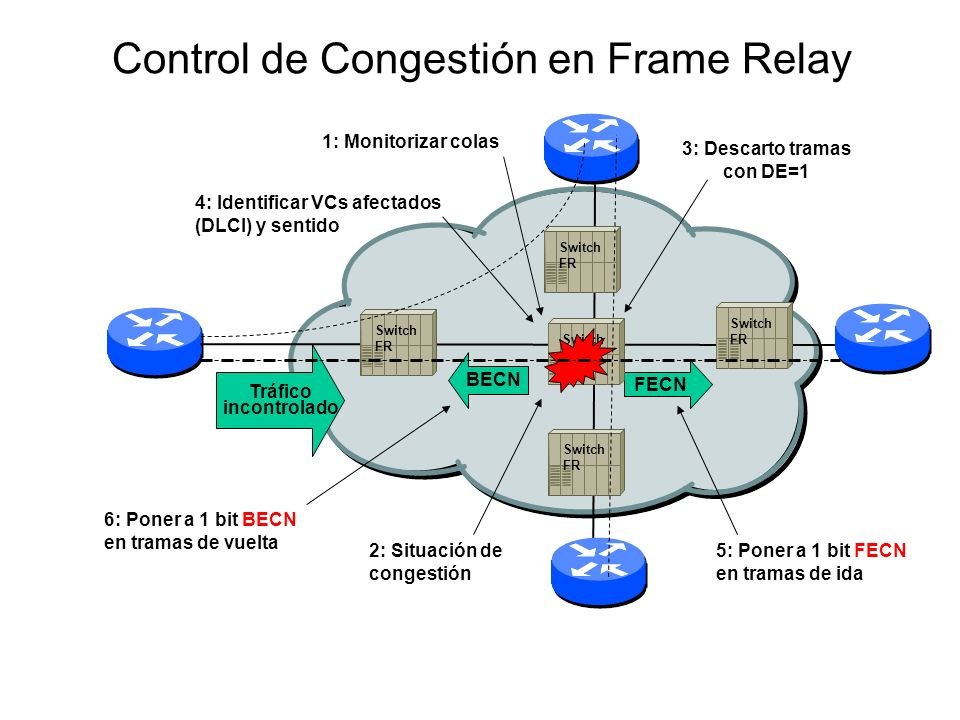 Switch FR Control de Congestión en Frame Relay Tráfico incontrolado BECN FECN Switch FR Switch FR 3: Descarto tramas con DE=1 2: Situación de congesti