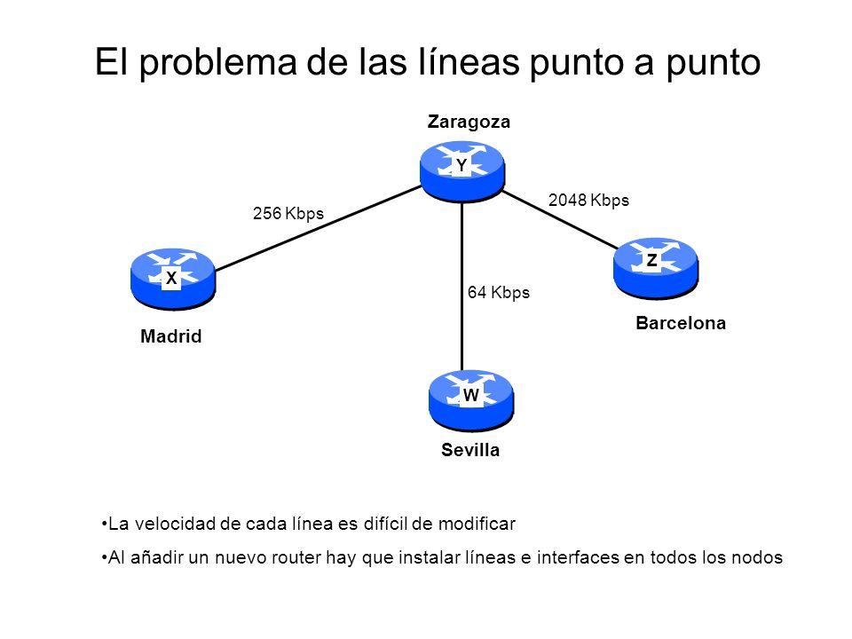 El problema de las líneas punto a punto X Y Z W Al añadir un nuevo router hay que instalar líneas e interfaces en todos los nodos La velocidad de cada