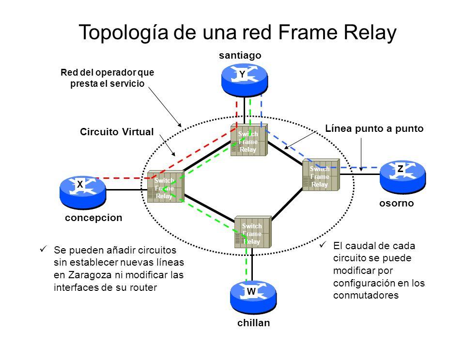Switch Frame Relay Línea punto a punto Circuito Virtual Switch Frame Relay Switch Frame Relay Switch Frame Relay Topología de una red Frame Relay Se p