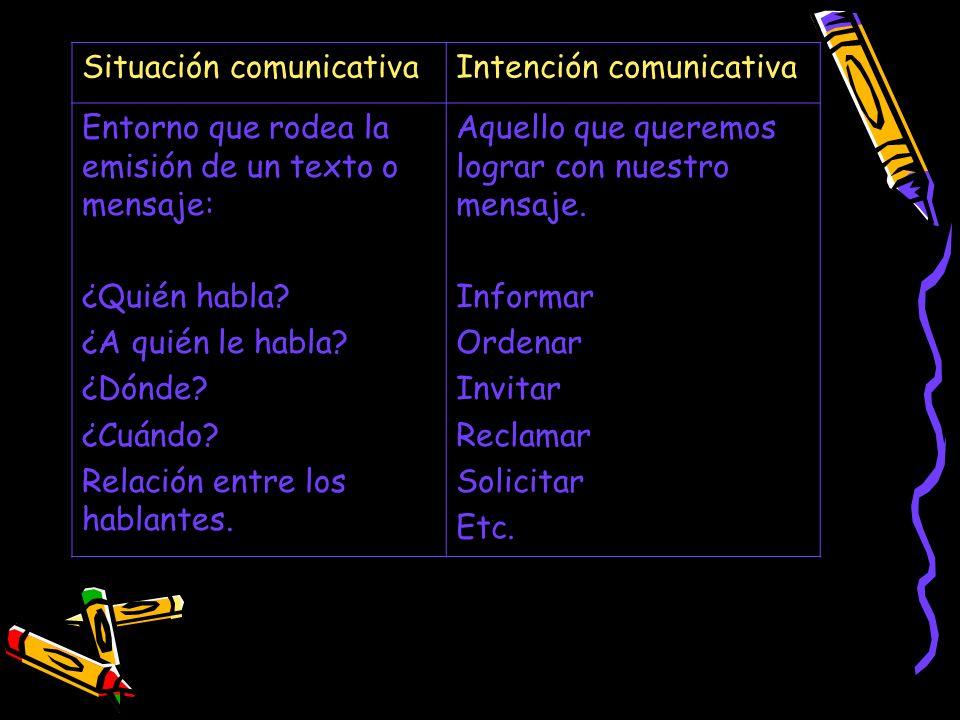 Situación comunicativaIntención comunicativa Entorno que rodea la emisión de un texto o mensaje: ¿Quién habla? ¿A quién le habla? ¿Dónde? ¿Cuándo? Rel