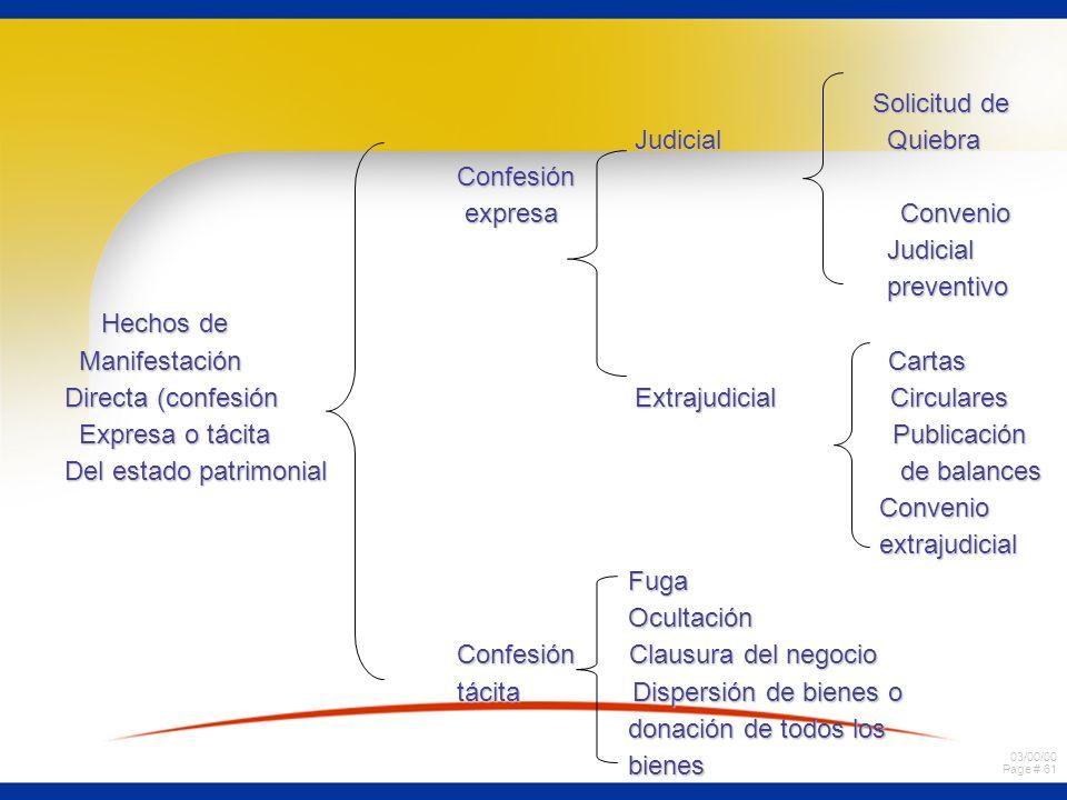 03/00/00 Page # 61 Solicitud de Solicitud de Judicial Quiebra Judicial Quiebra Confesión Confesión expresa Convenio expresa Convenio Judicial Judicial