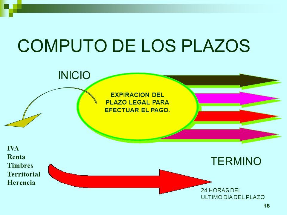 18 COMPUTO DE LOS PLAZOS INICIO TERMINO EXPIRACION DEL PLAZO LEGAL PARA EFECTUAR EL PAGO. 24 HORAS DEL ULTIMO DIA DEL PLAZO IVA Renta Timbres Territor