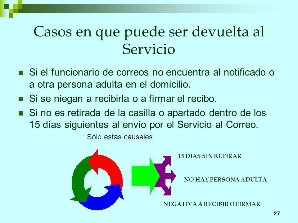27 Casos en que puede ser devuelta al Servicio Si el funcionario de correos no encuentra al notificado o a otra persona adulta en el domicilio.