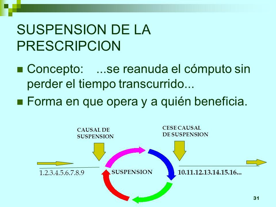 31 SUSPENSION DE LA PRESCRIPCION Concepto:...se reanuda el cómputo sin perder el tiempo transcurrido... Forma en que opera y a quién beneficia. SUSPEN
