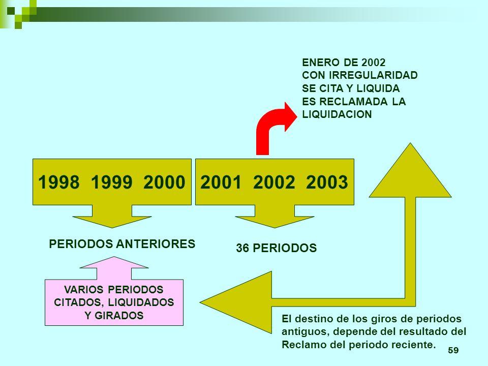 59 1998 1999 20002001 2002 2003 36 PERIODOS PERIODOS ANTERIORES ENERO DE 2002 CON IRREGULARIDAD SE CITA Y LIQUIDA ES RECLAMADA LA LIQUIDACION VARIOS PERIODOS CITADOS, LIQUIDADOS Y GIRADOS El destino de los giros de periodos antiguos, depende del resultado del Reclamo del periodo reciente.