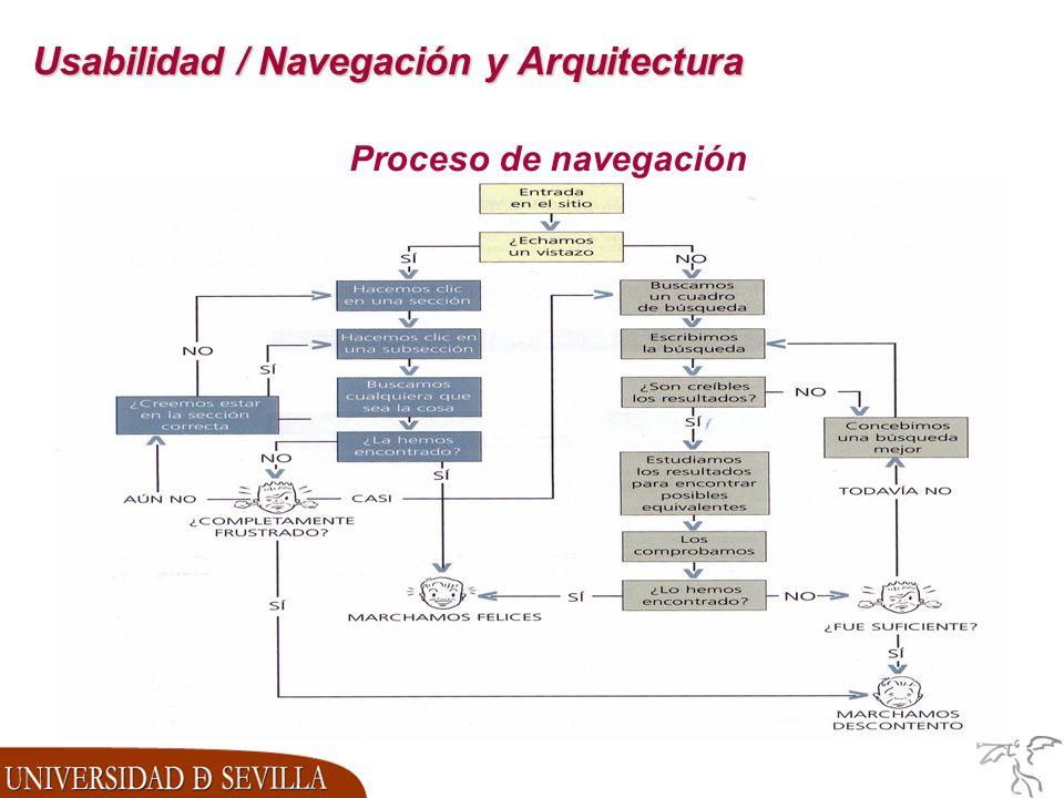 Usabilidad / Navegación y Arquitectura Proceso de navegación