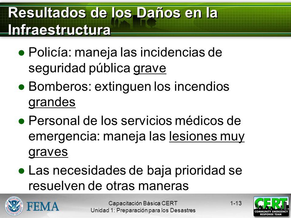 Vulnerabilidad Local a los Peligros Identificar los desastres más comunes que ocurren Identificar los peligros posibles con el impacto más grave Consi