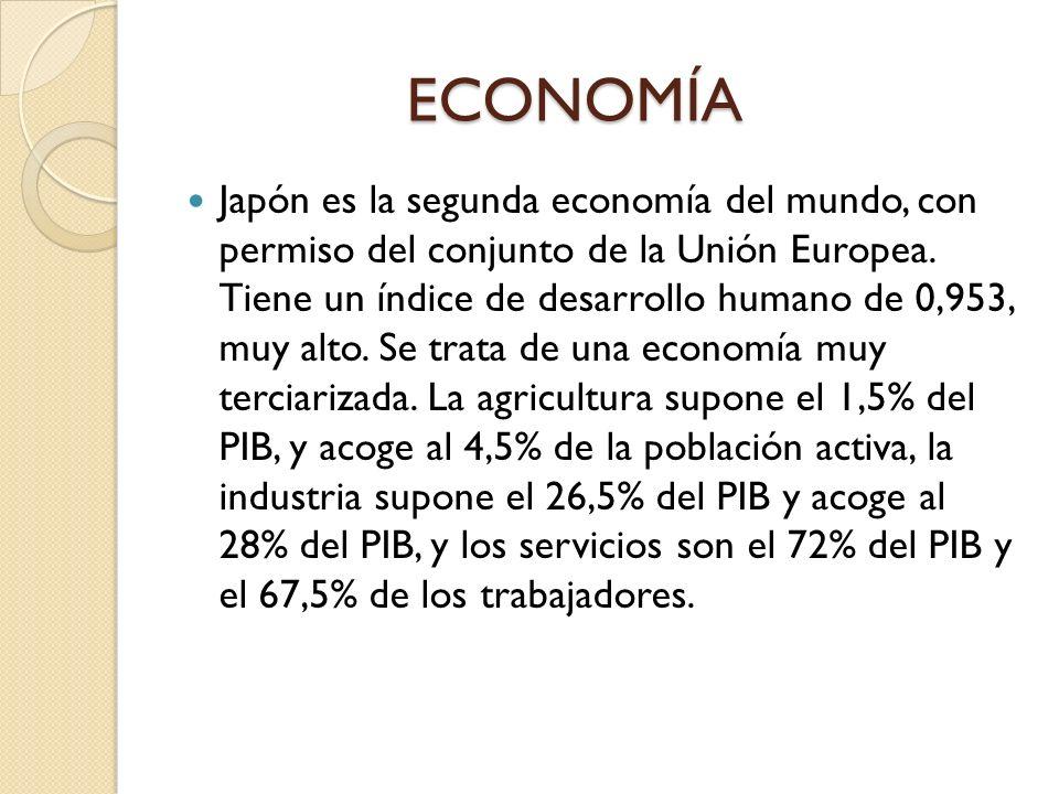 ECONOMÍA ECONOMÍA Japón es la segunda economía del mundo, con permiso del conjunto de la Unión Europea. Tiene un índice de desarrollo humano de 0,953,