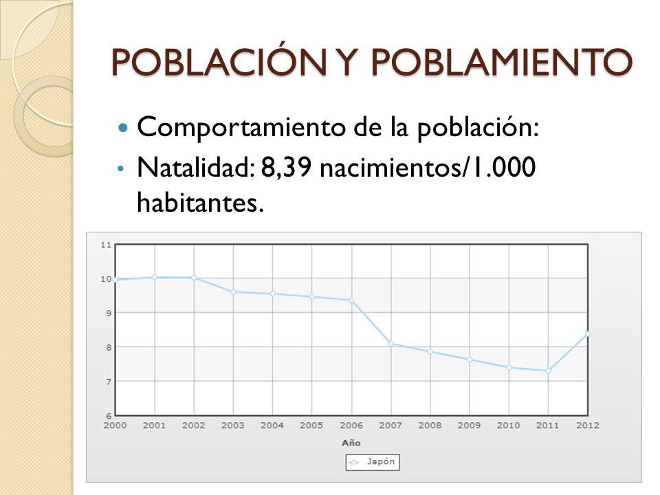 POBLACIÓN Y POBLAMIENTO Comportamiento de la población: Natalidad: 8,39 nacimientos/1.000 habitantes.