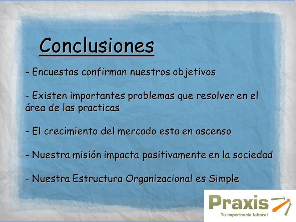 Conclusiones - Encuestas confirman nuestros objetivos Existen importantes problemas que resolver en el área de las practicas - Existen importantes pro