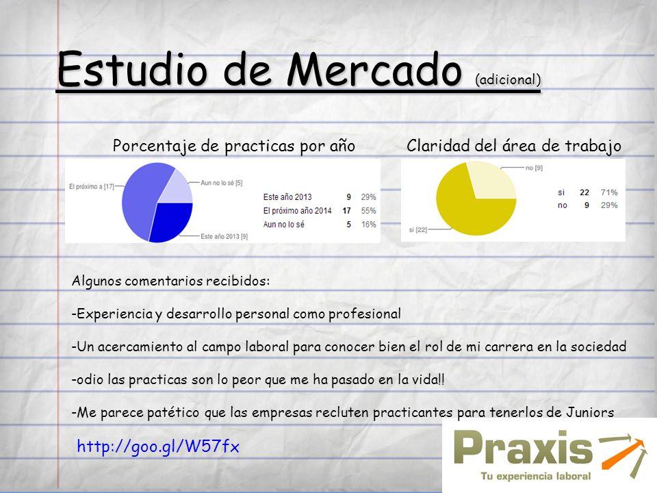 Estudio de Mercado (adicional) Porcentaje de practicas por añoClaridad del área de trabajo Algunos comentarios recibidos: -Experiencia y desarrollo pe