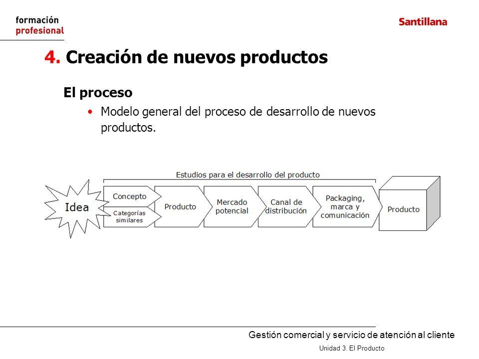 Gestión comercial y servicio de atención al cliente Unidad 3. El Producto 4. Creación de nuevos productos El proceso Modelo general del proceso de des