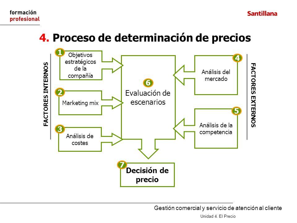 Gestión comercial y servicio de atención al cliente Unidad 4. El Precio 4. Proceso de determinación de precios Decisión de precio Evaluación de escena