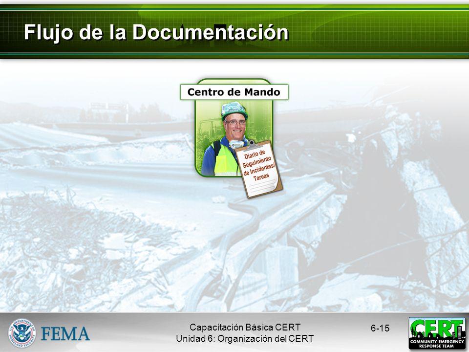 CERT Basic Training Unit 6: CERT Organization Evaluación de los Daños Registro de Recursos Humanos Diario de Seguimiento de Incidentes/Tareas Instrucciones sobre las Tareas Registro del Área de Tratamiento de Víctimas Registro de Comunicaciones Inventario del Equipo Mensaje General 6-14 Formularios de Documentación