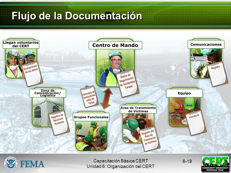 6-18 Flujo de la Documentación Capacitación Básica CERT Unidad 6: Organización del CERT