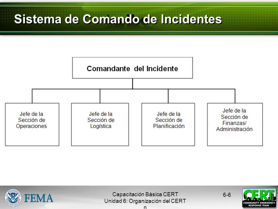 Capacitación Básica CERT Unidad 6: Organización del CERT 6-5 1.Identificar el alcance del incidente 2.Determinar la estrategia global 3.Desplegar los