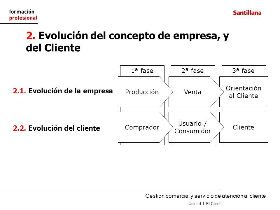 Gestión comercial y servicio de atención al cliente Unidad 1. El Cliente 2. Evolución del concepto de empresa, y del Cliente 1ª fase2ª fase3ª fase Ori