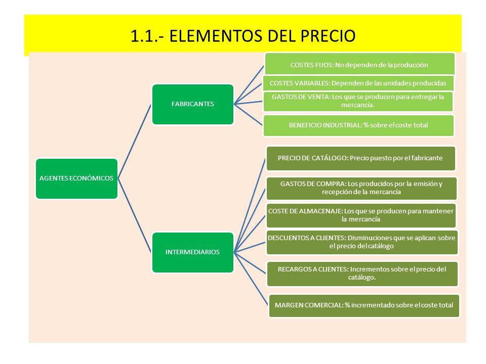 1.1.- ELEMENTOS DEL PRECIO AGENTES ECONÓMICOSFABRICANTES COSTES FIJOS: No dependen de la producción COSTES VARIABLES: Dependen de las unidades produci