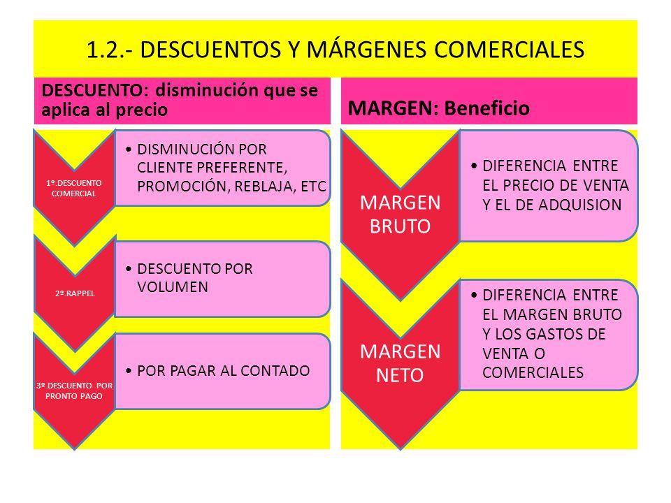 1.2.- DESCUENTOS Y MÁRGENES COMERCIALES DESCUENTO: disminución que se aplica al precio 1º.DESCUENTO COMERCIAL DISMINUCIÓN POR CLIENTE PREFERENTE, PROM