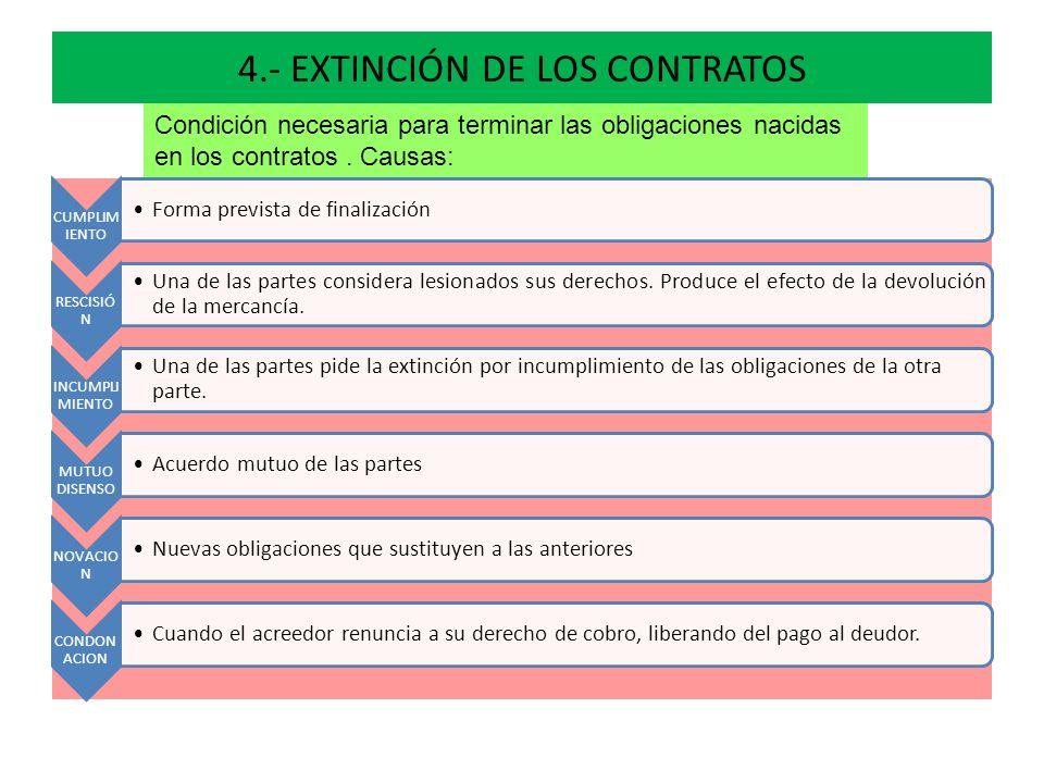 4.- EXTINCIÓN DE LOS CONTRATOS CUMPLIM IENTO Forma prevista de finalización RESCISIÓ N Una de las partes considera lesionados sus derechos. Produce el