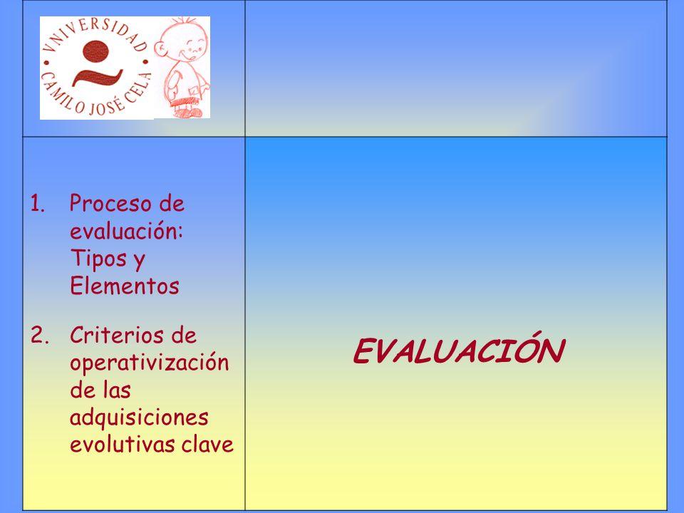 1.Proceso de evaluación: Tipos y Elementos 2.Criterios de operativización de las adquisiciones evolutivas clave EVALUACIÓN