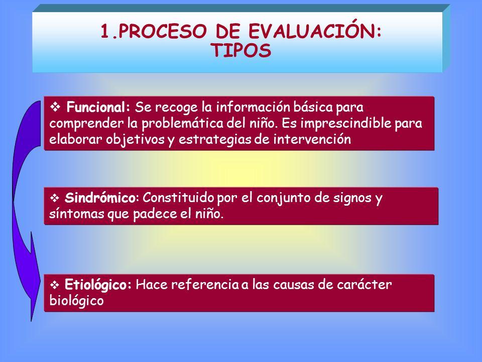 TIPOS Funcional: Se recoge la información básica para comprender la problemática del niño. Es imprescindible para elaborar objetivos y estrategias de