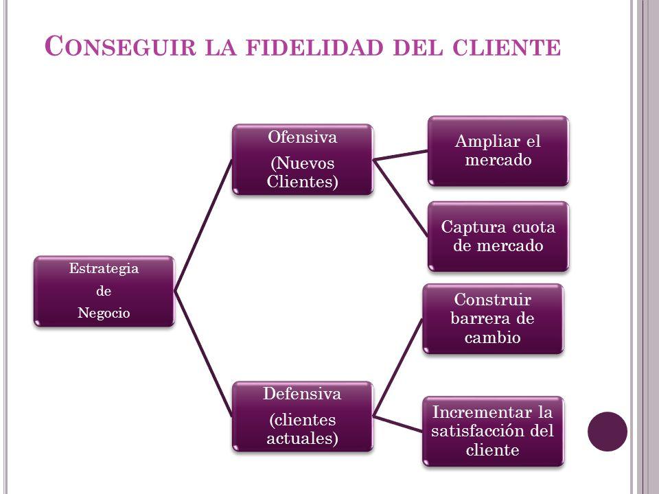 C ONSEGUIR LA FIDELIDAD DEL CLIENTE Estrategia de Negocio Ofensiva (Nuevos Clientes) Ampliar el mercado Captura cuota de mercado Defensiva (clientes a