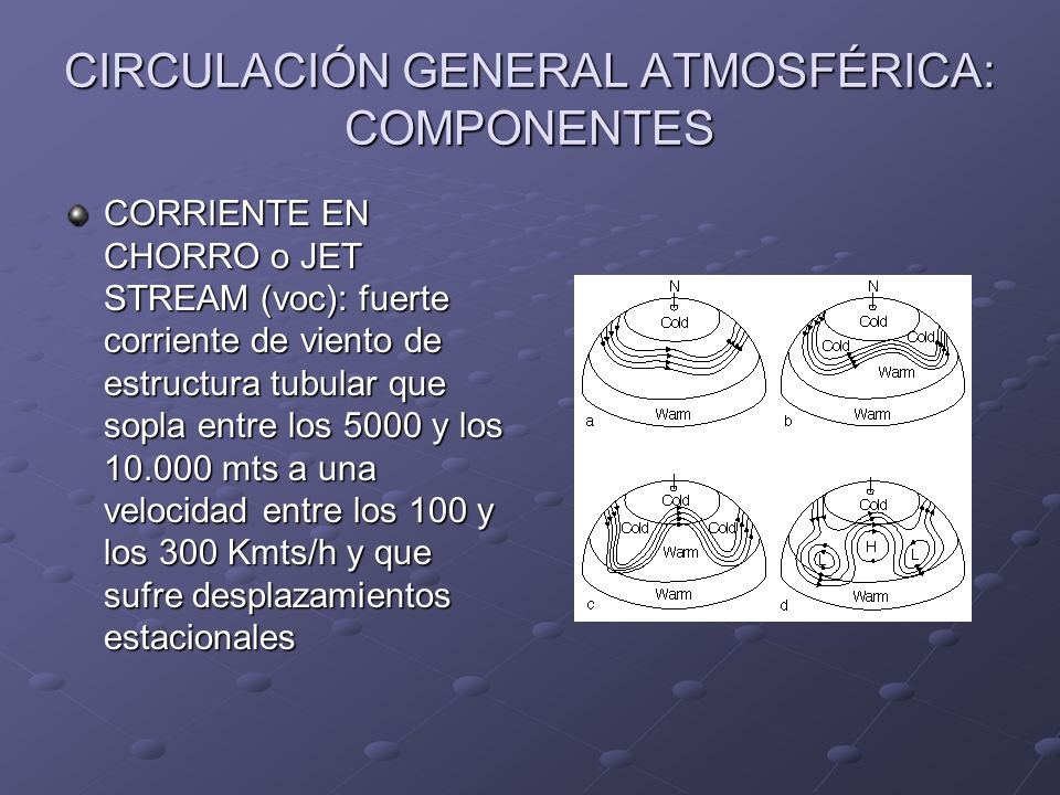 CIRCULACIÓN GENERAL ATMOSFÉRICA: COMPONENTES CORRIENTE EN CHORRO o JET STREAM (voc): fuerte corriente de viento de estructura tubular que sopla entre