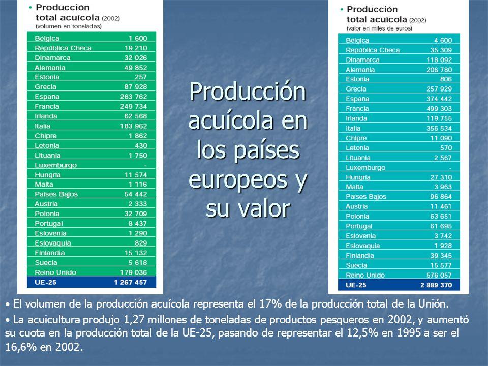 Producción acuícola en los países europeos y su valor El volumen de la producción acuícola representa el 17% de la producción total de la Unión. La ac