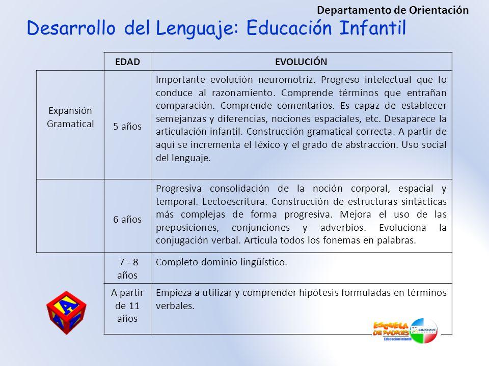 Desarrollo del Lenguaje: Educación Infantil EDADEVOLUCIÓN Expansión Gramatical 5 años Importante evolución neuromotriz. Progreso intelectual que lo co