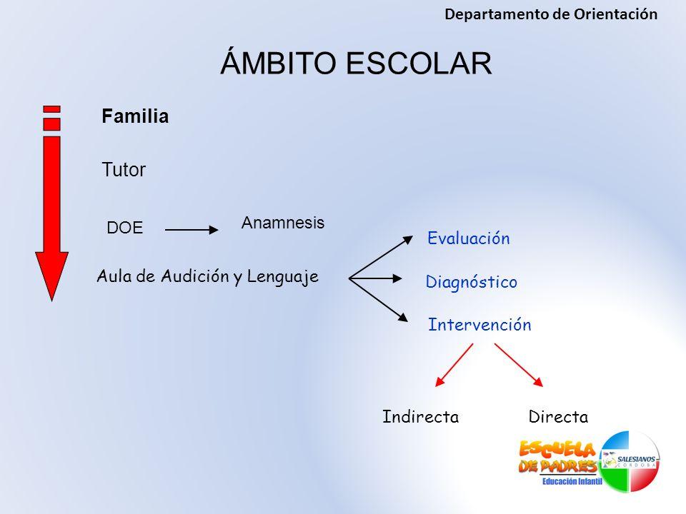 IndirectaDirecta Aula de Audición y Lenguaje Evaluación Diagnóstico Intervención DOE ÁMBITO ESCOLAR Familia Tutor Anamnesis Departamento de Orientació