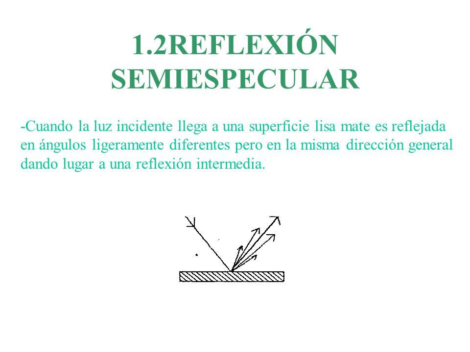 1.2REFLEXIÓN SEMIESPECULAR -Cuando la luz incidente llega a una superficie lisa mate es reflejada en ángulos ligeramente diferentes pero en la misma d
